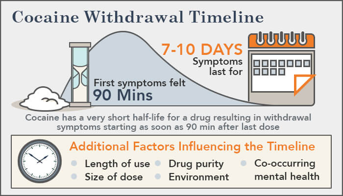 Cocaine Withdrawal Symptoms Timeline And Treatment Intervention